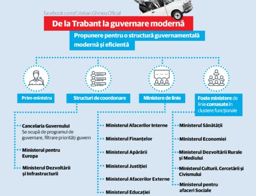 Rămânem cu cel mai stufos guvern din Europa? O propunere: de la Trabant la guvernare modernă