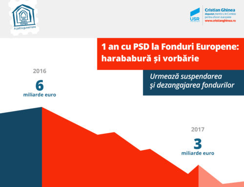 1 an cu PSD la Fonduri Europene: harababură și vorbărie. Urmează suspendarea și dezangajarea fondurilor